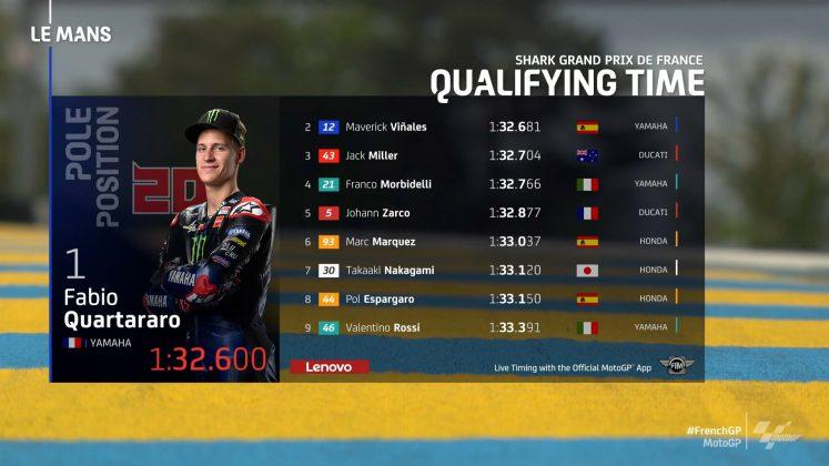 MotoGP Fransa GP Sıralama 1