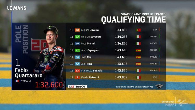 MotoGP Fransa GP Sıralama 2
