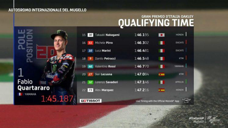 MotoGP İtalya GP Sıralama Sonuçları 3